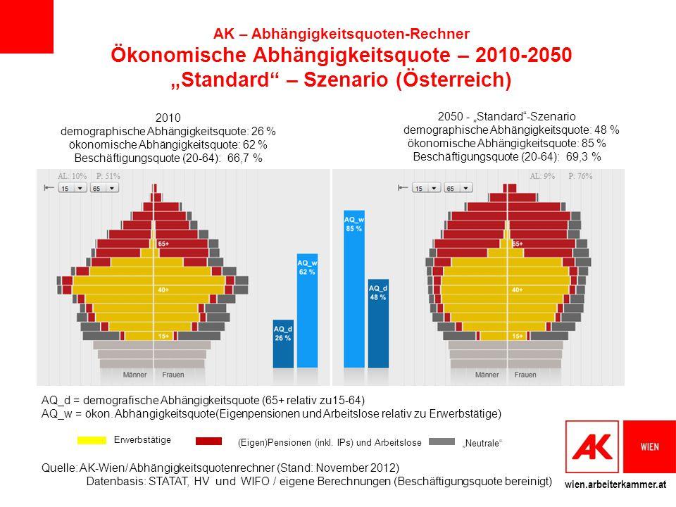 """AK – Abhängigkeitsquoten-Rechner Ökonomische Abhängigkeitsquote – 2010-2050 """"Standard – Szenario (Österreich)"""