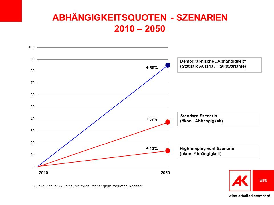 ABHÄNGIGKEITSQUOTEN - SZENARIEN 2010 – 2050