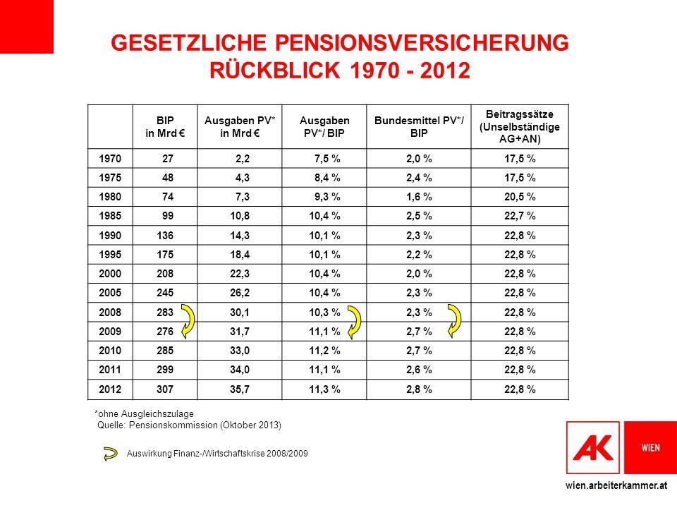 GESETZLICHE PENSIONSVERSICHERUNG RÜCKBLICK 1970 - 2012