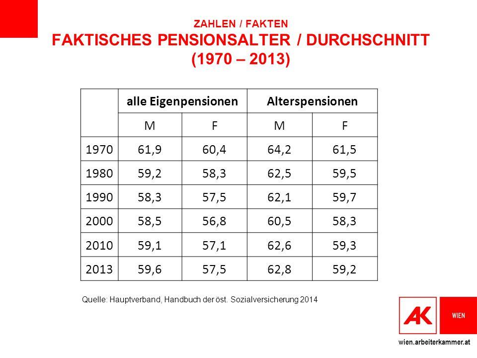 ZAHLEN / FAKTEN FAKTISCHES PENSIONSALTER / DURCHSCHNITT (1970 – 2013)