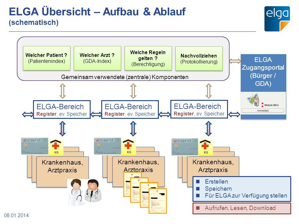 ELGA Übersicht – Aufbau & Ablauf (schematisch)