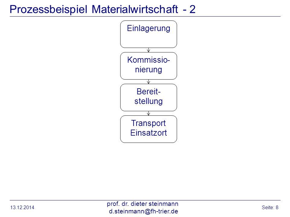 Prozessbeispiel Materialwirtschaft - 2