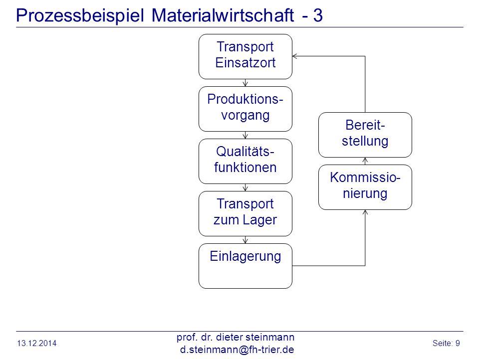 Prozessbeispiel Materialwirtschaft - 3