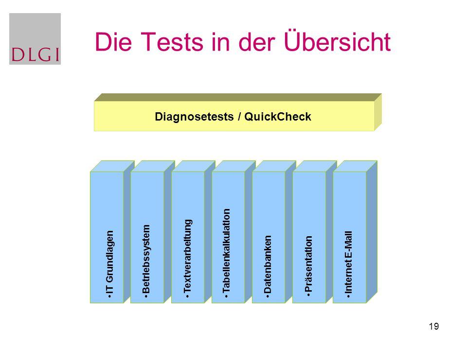 Die Tests in der Übersicht