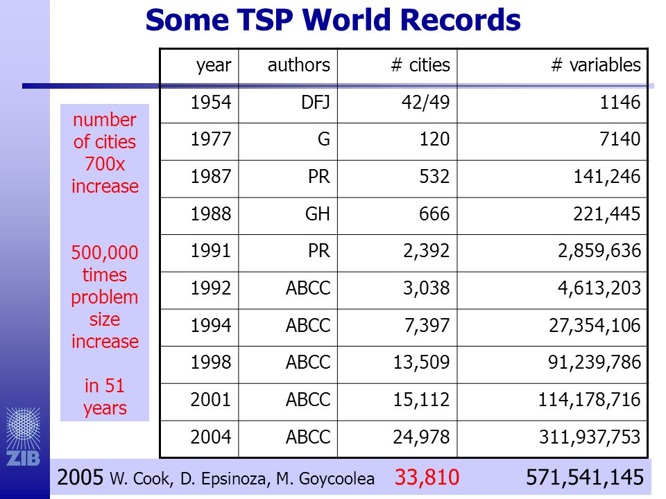 Some TSP World Records year. authors. # cities. # variables. 1954. DFJ. 42/49. 1146. 1977. G.