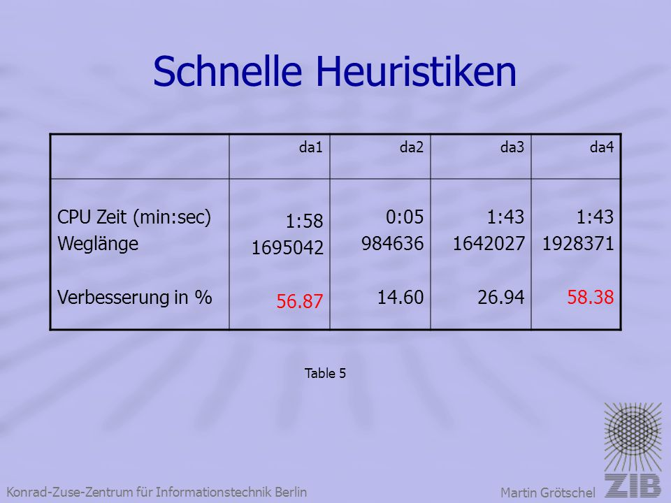 Schnelle Heuristiken CPU Zeit (min:sec) Weglänge Verbesserung in %