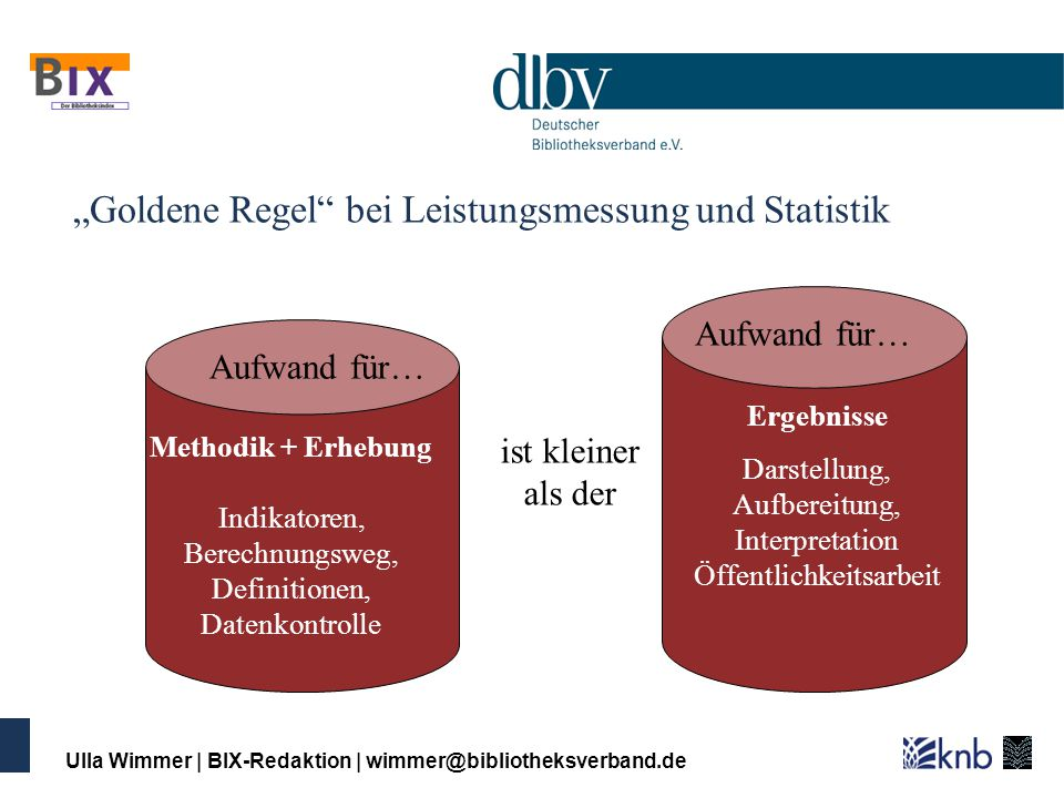 """""""Goldene Regel bei Leistungsmessung und Statistik"""