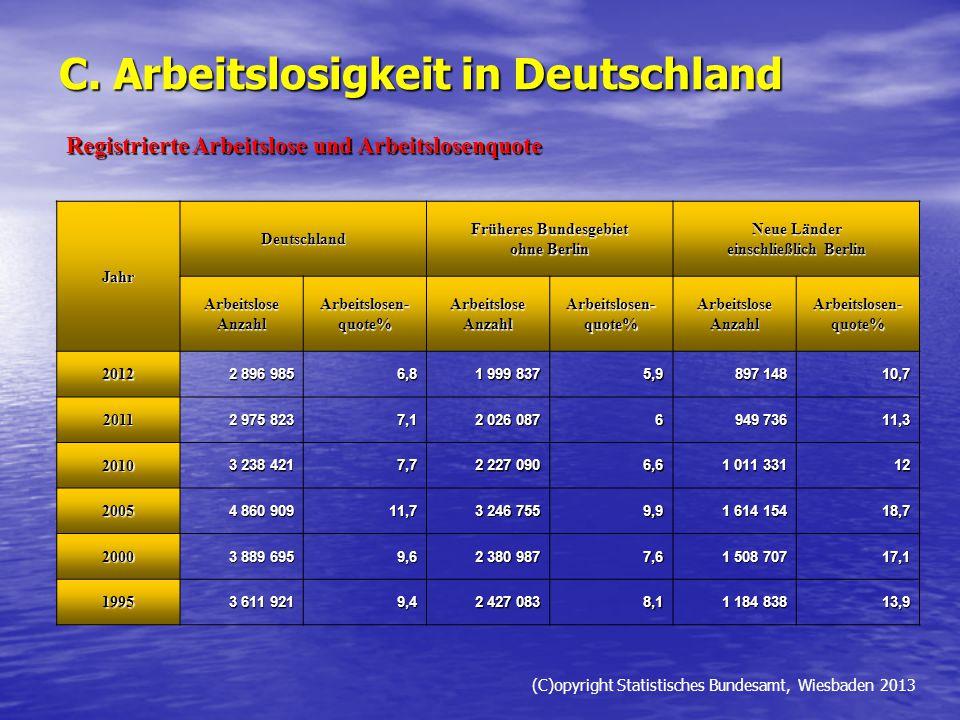C. Arbeitslosigkeit in Deutschland