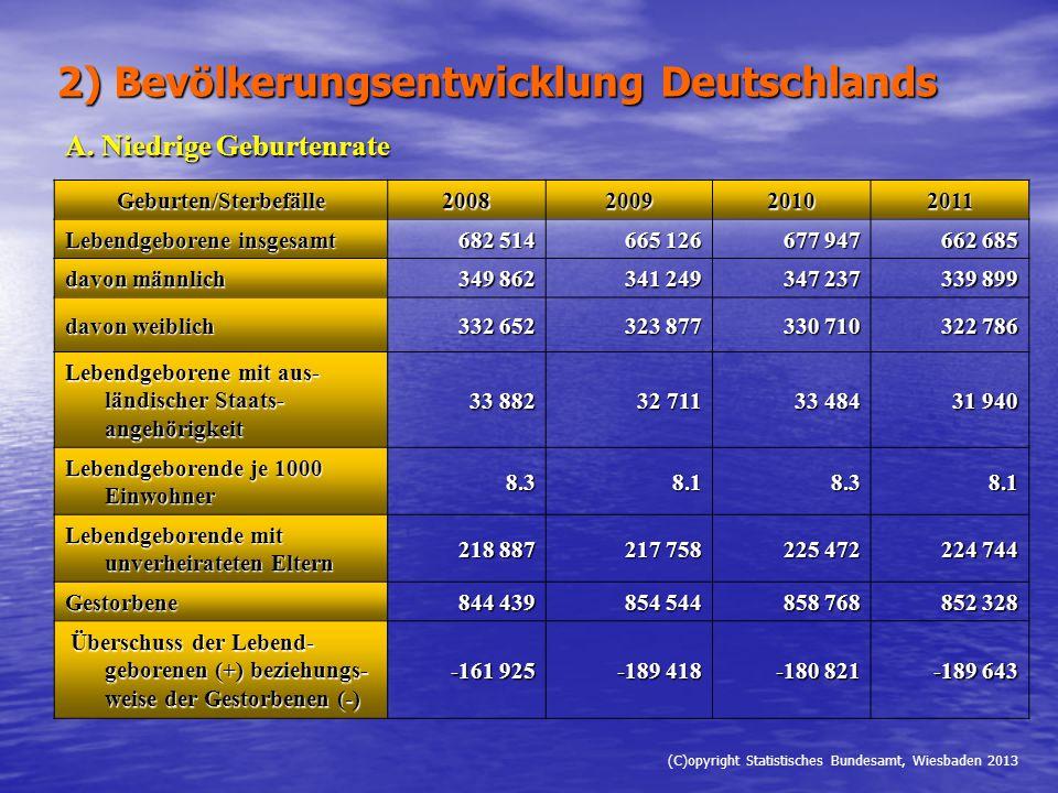 2) Bevölkerungsentwicklung Deutschlands