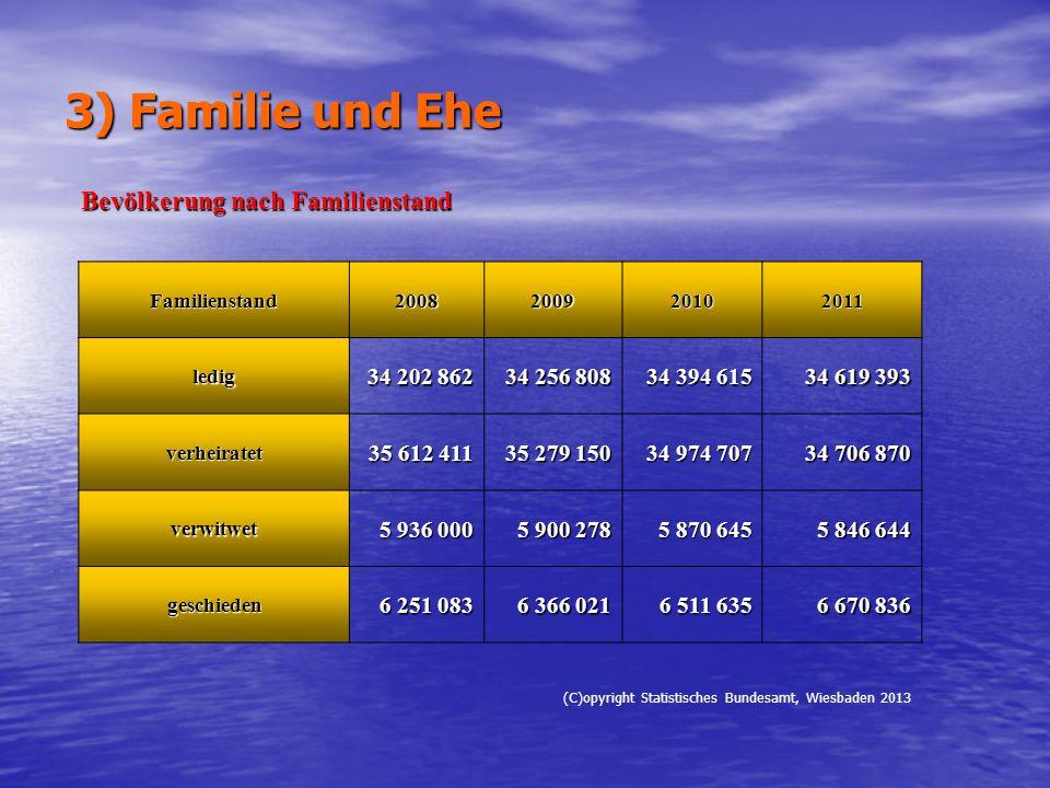 3) Familie und Ehe Bevölkerung nach Familienstand 34 202 862