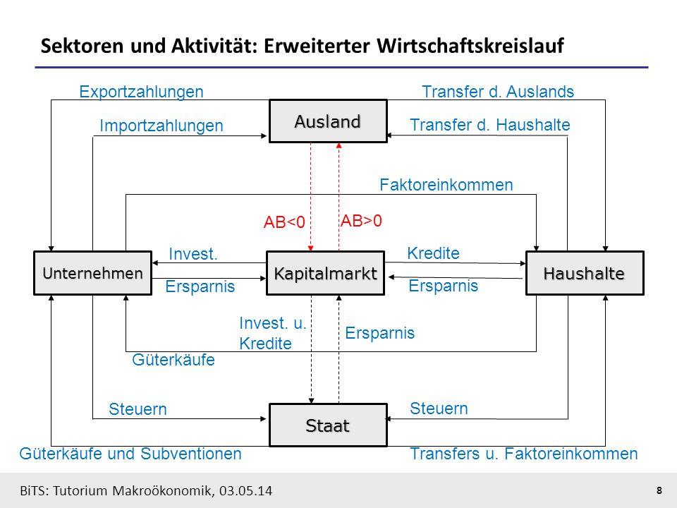 Sektoren und Aktivität: Erweiterter Wirtschaftskreislauf