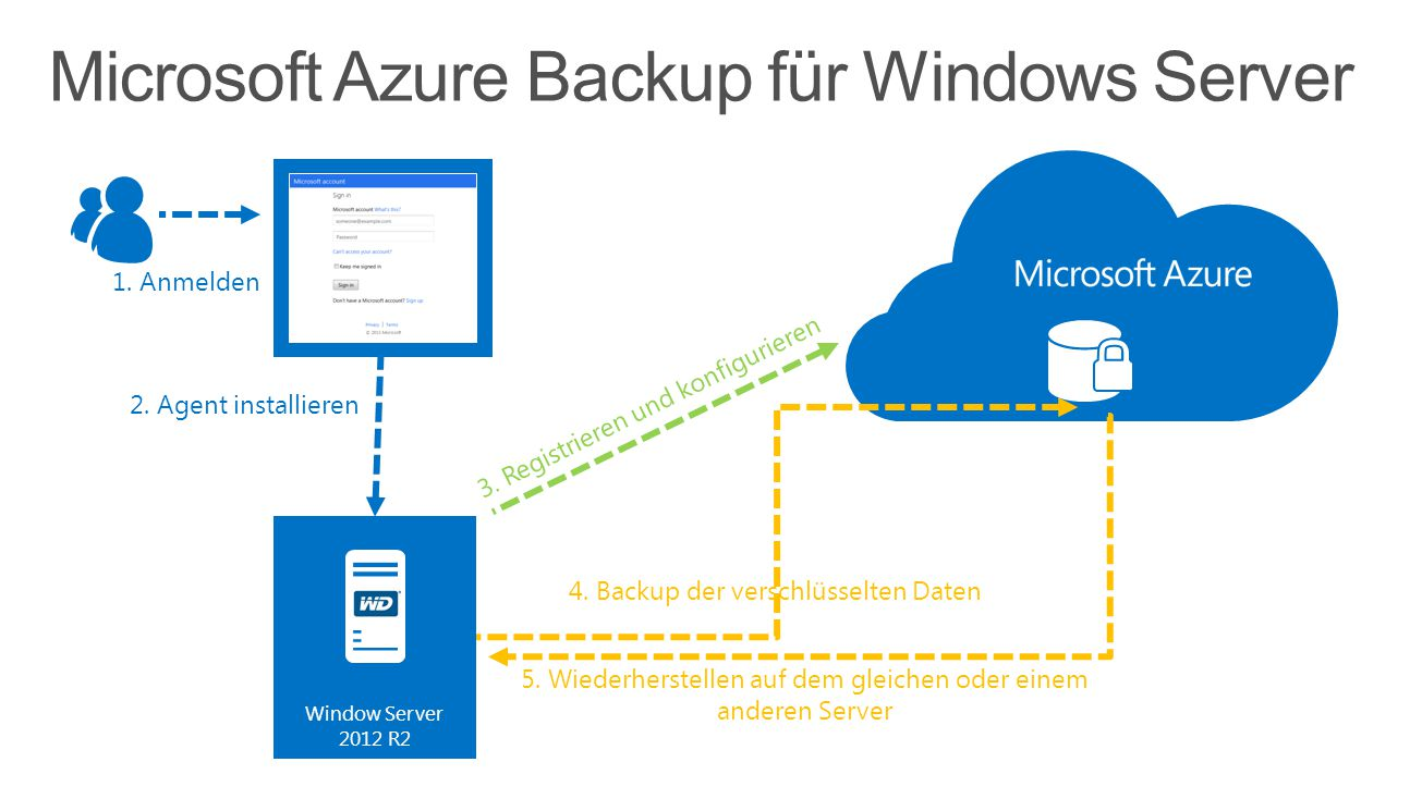 Microsoft Azure Backup für Windows Server