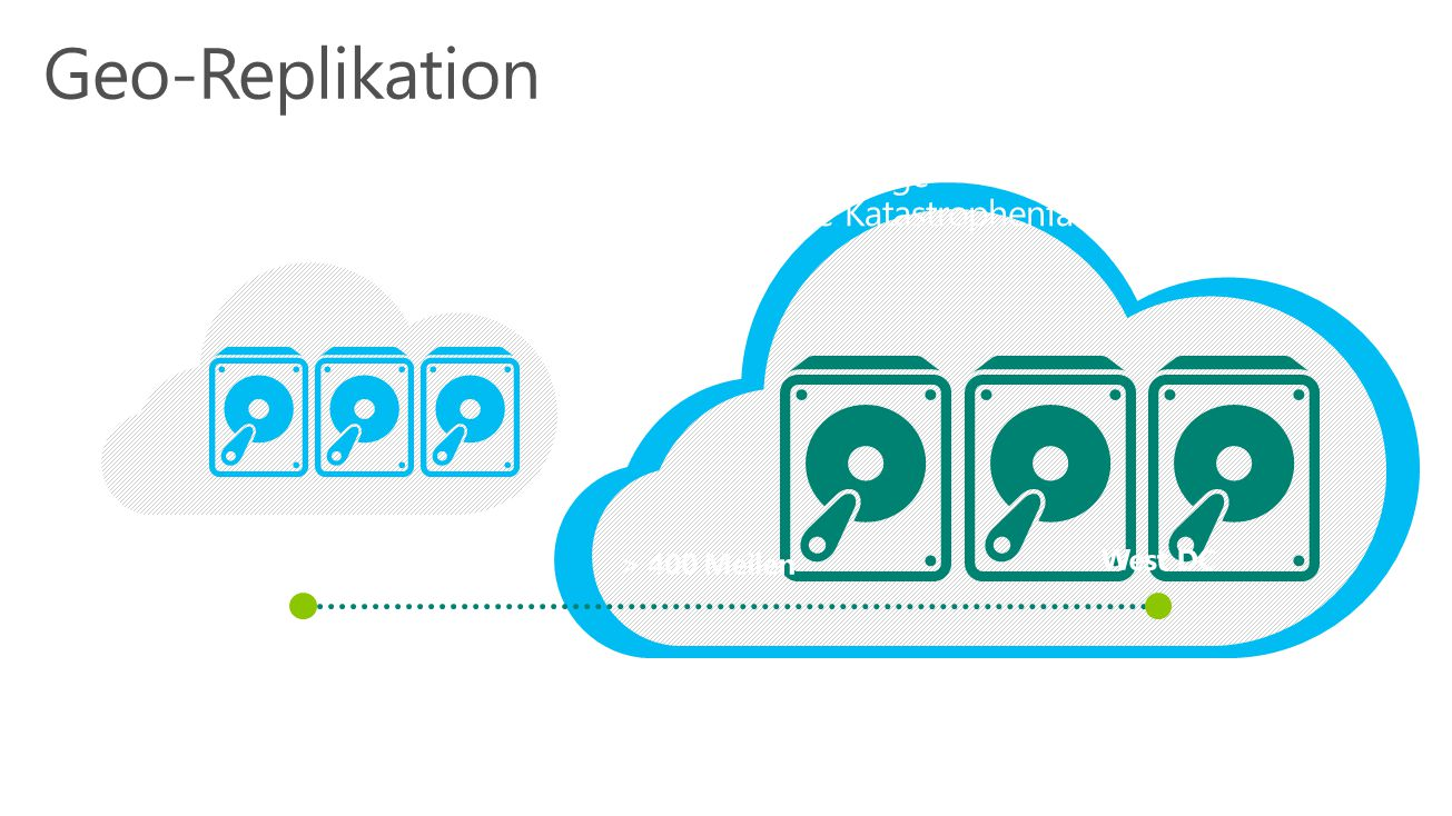 Geo-Replikation Microsoft Azure Storage