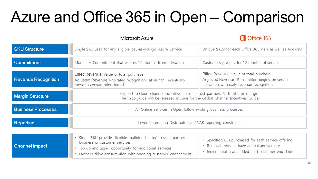 Azure and Office 365 in Open – Comparison