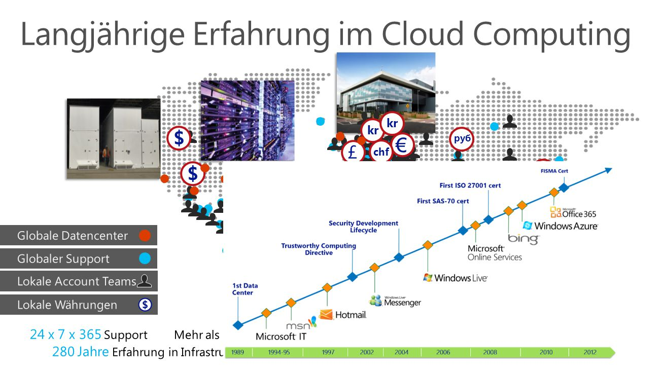 Langjährige Erfahrung im Cloud Computing