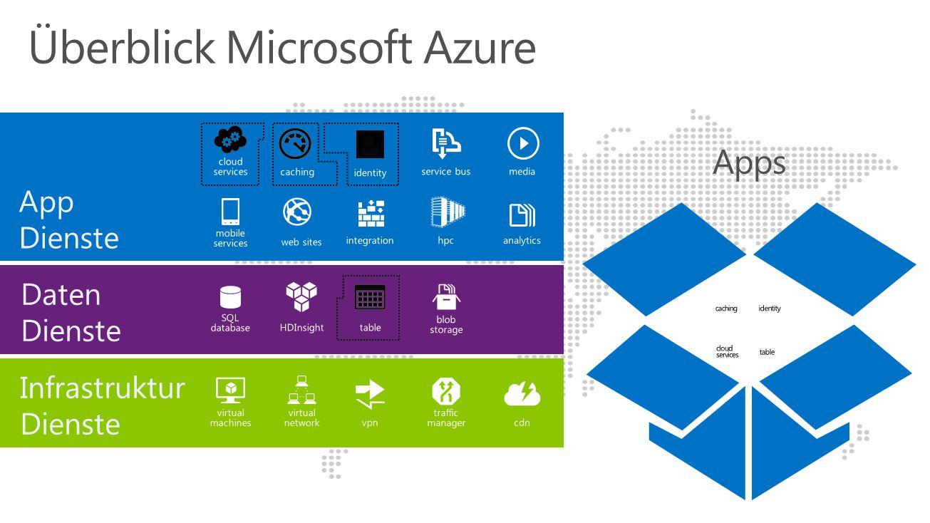 Überblick Microsoft Azure