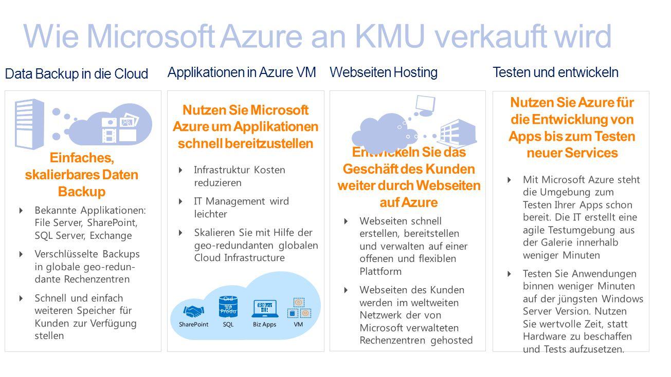 Wie Microsoft Azure an KMU verkauft wird