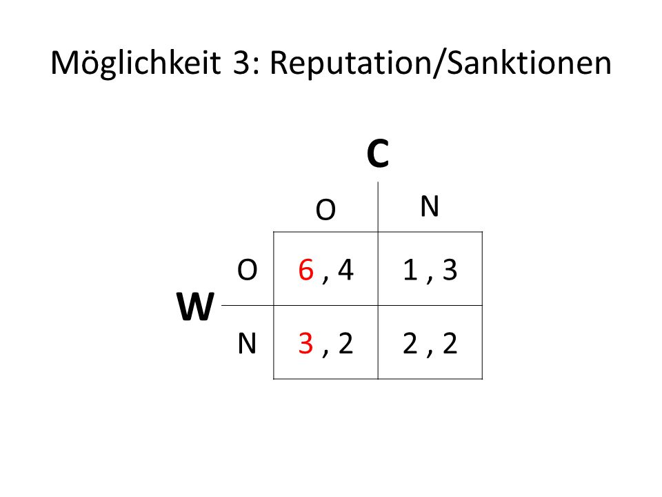 Möglichkeit 3: Reputation/Sanktionen