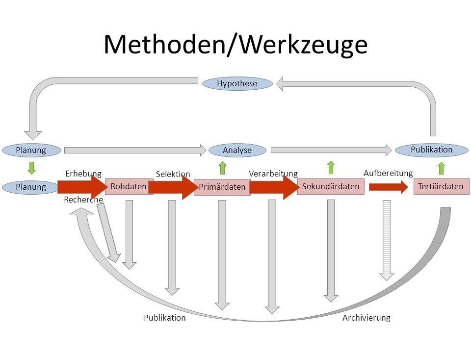 Methoden/Werkzeuge Hypothese Planung Analyse Publikation Erhebung