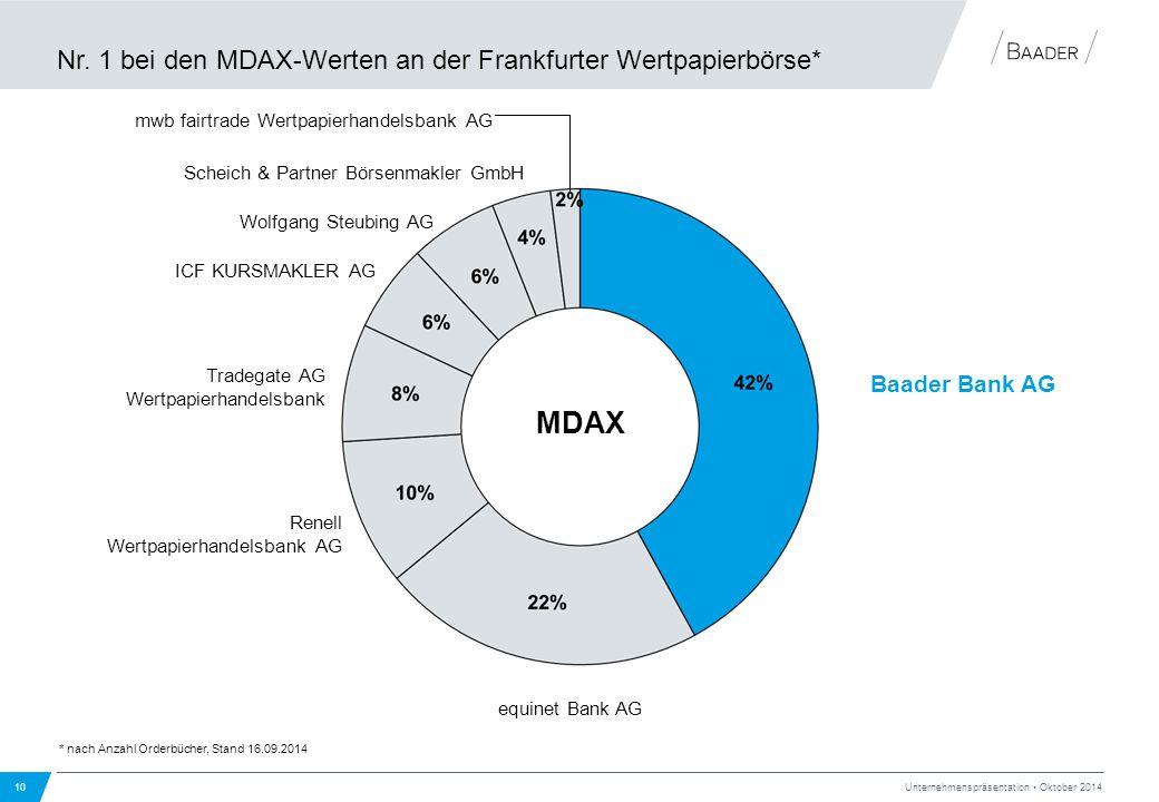 Nr. 1 bei den MDAX-Werten an der Frankfurter Wertpapierbörse*