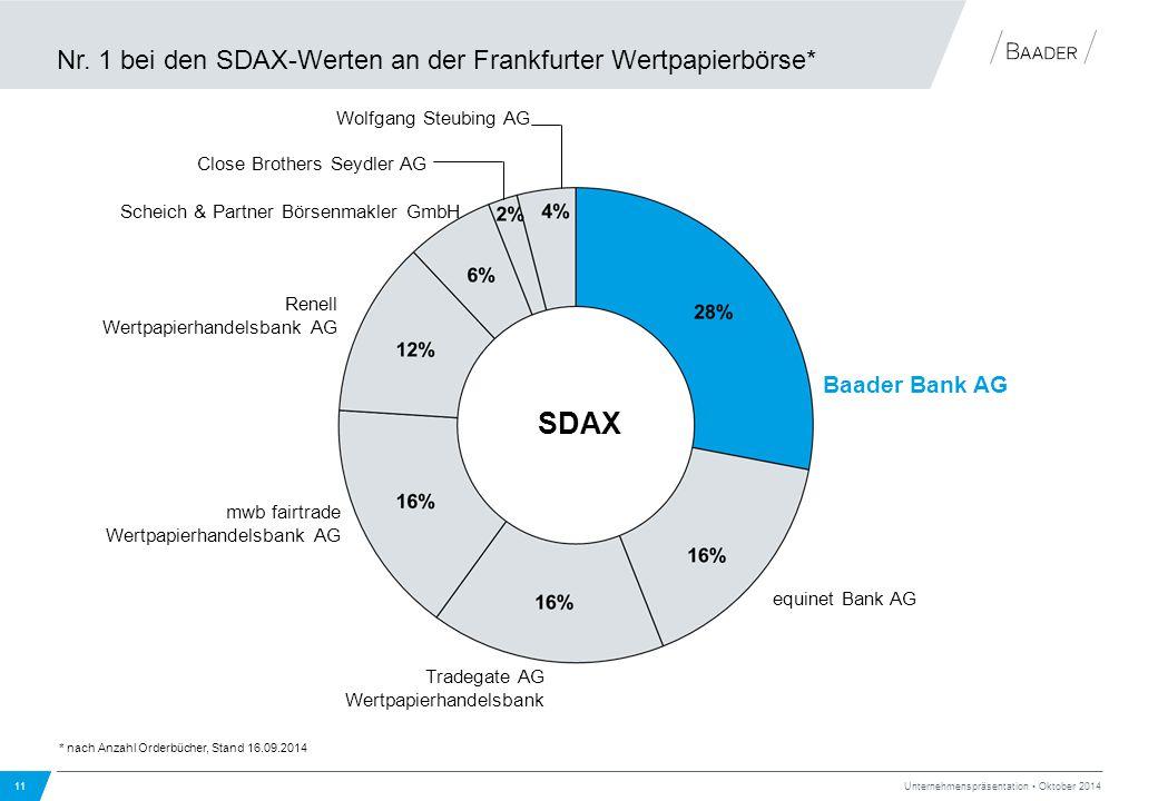 Nr. 1 bei den SDAX-Werten an der Frankfurter Wertpapierbörse*