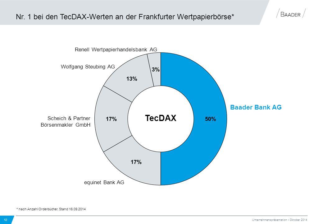 Nr. 1 bei den TecDAX-Werten an der Frankfurter Wertpapierbörse*