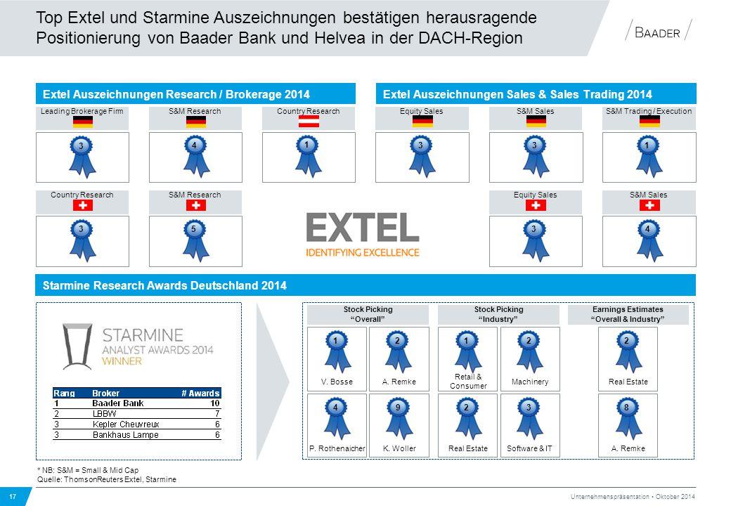 Top Extel und Starmine Auszeichnungen bestätigen herausragende Positionierung von Baader Bank und Helvea in der DACH-Region