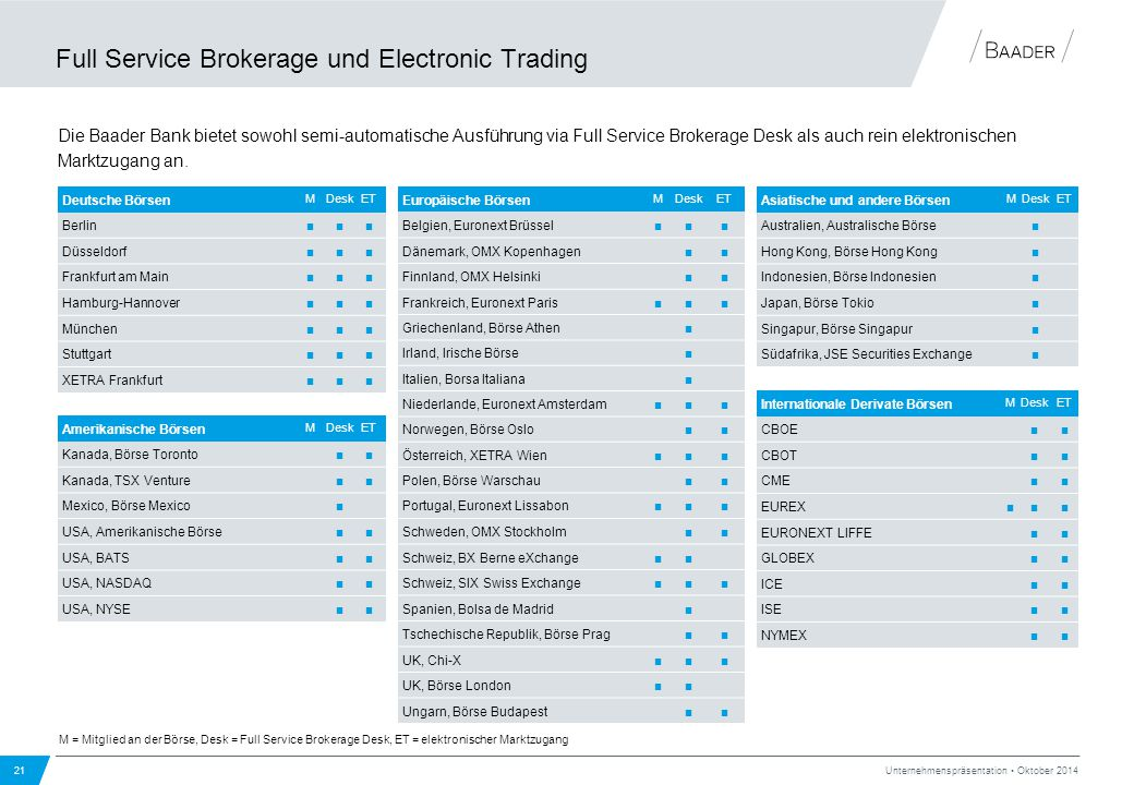 Full Service Brokerage und Electronic Trading