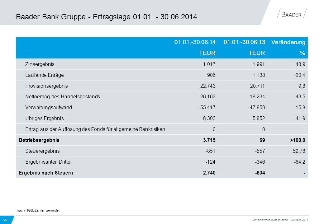 Baader Bank Gruppe - Ertragslage 01.01. - 30.06.2014