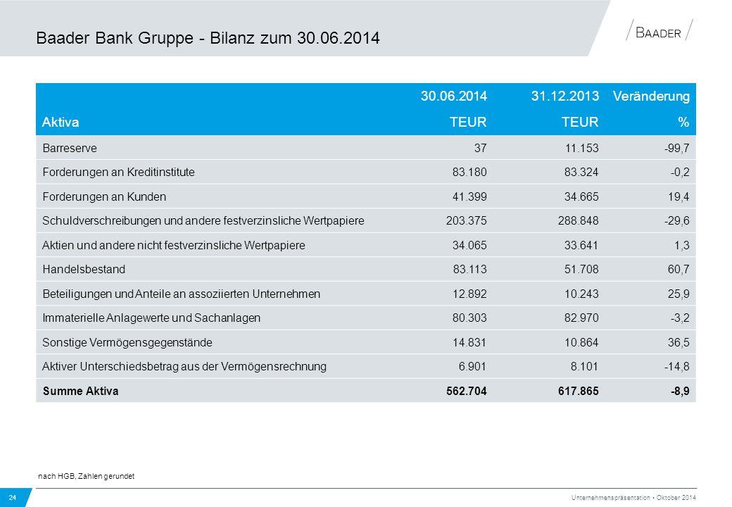 Baader Bank Gruppe - Bilanz zum 30.06.2014