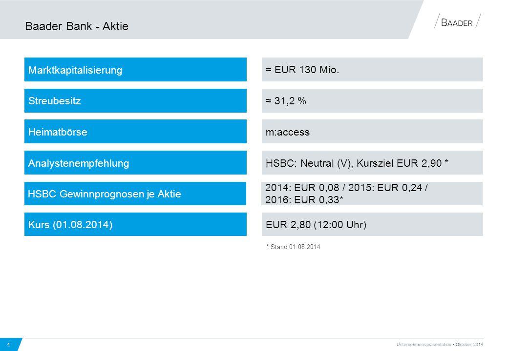 Baader Bank - Aktie Marktkapitalisierung ≈ EUR 130 Mio. Streubesitz