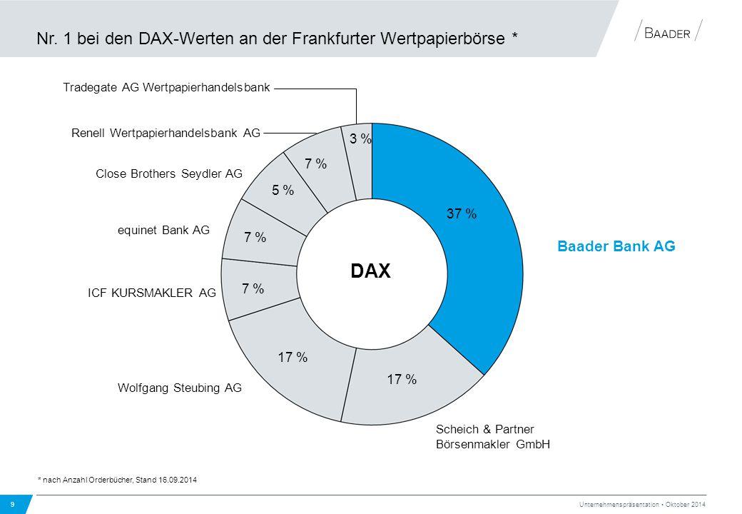 Nr. 1 bei den DAX-Werten an der Frankfurter Wertpapierbörse *
