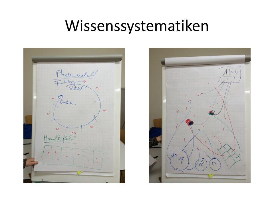 Wissenssystematiken