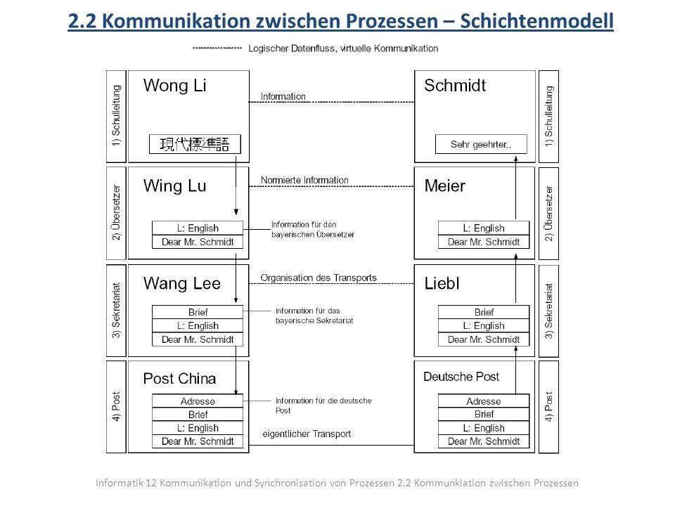 2.2 Kommunikation zwischen Prozessen – Schichtenmodell