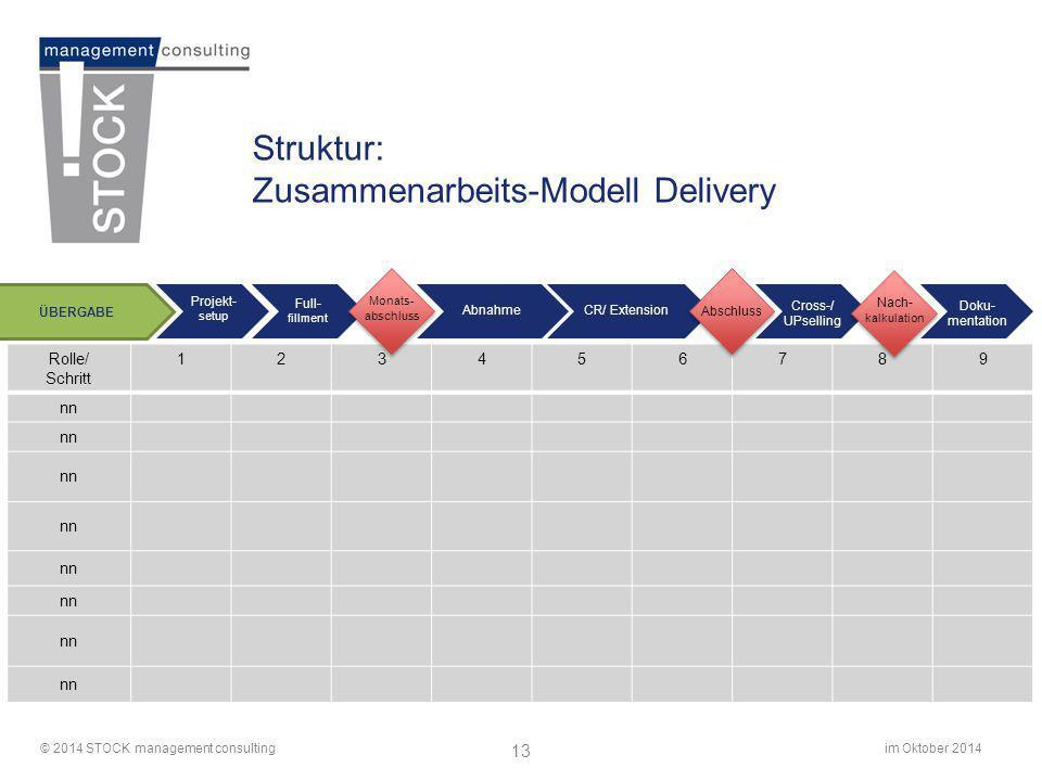 Zusammenarbeits-Modell Delivery
