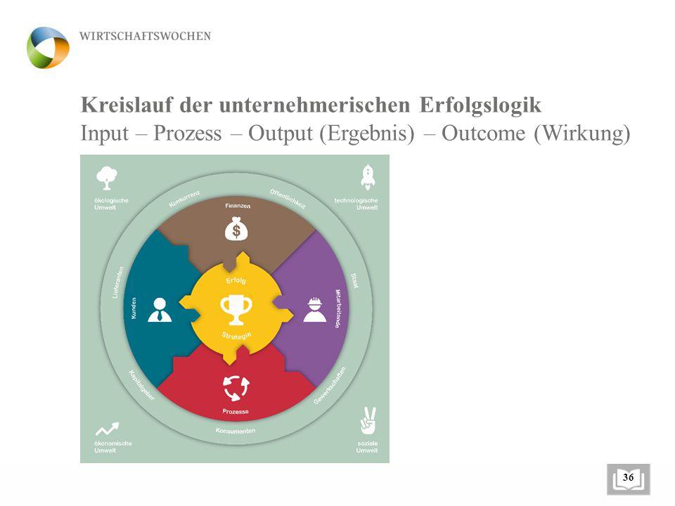Kreislauf der unternehmerischen Erfolgslogik
