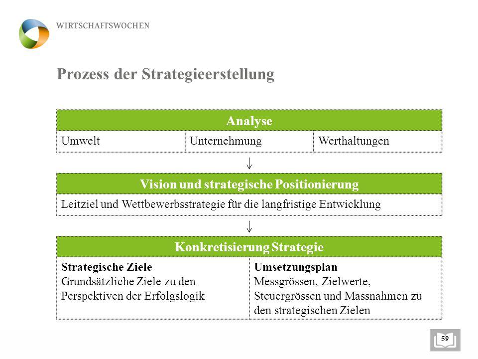 Prozess der Strategieerstellung
