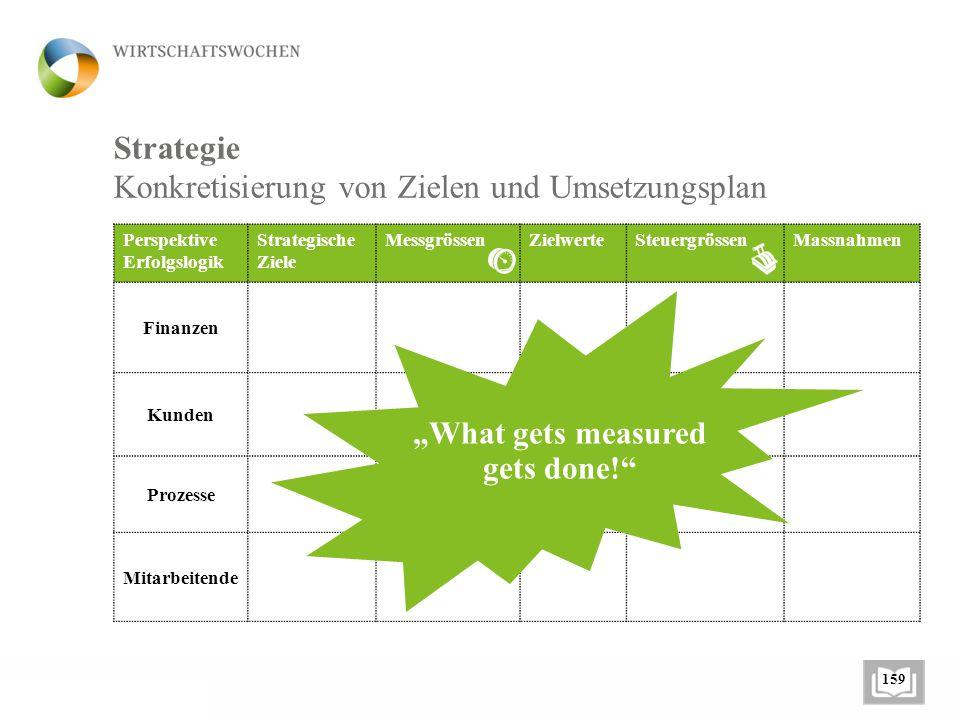 Konkretisierung von Zielen und Umsetzungsplan