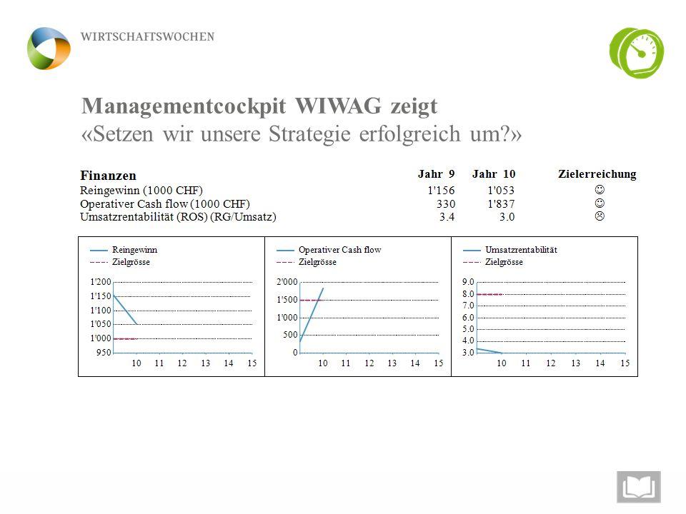 Managementcockpit WIWAG zeigt