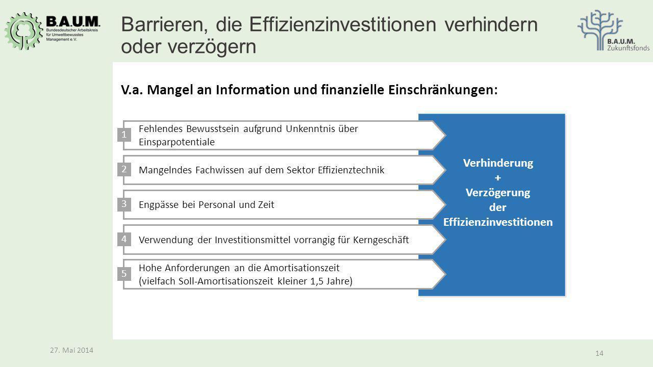 Barrieren, die Effizienzinvestitionen verhindern oder verzögern