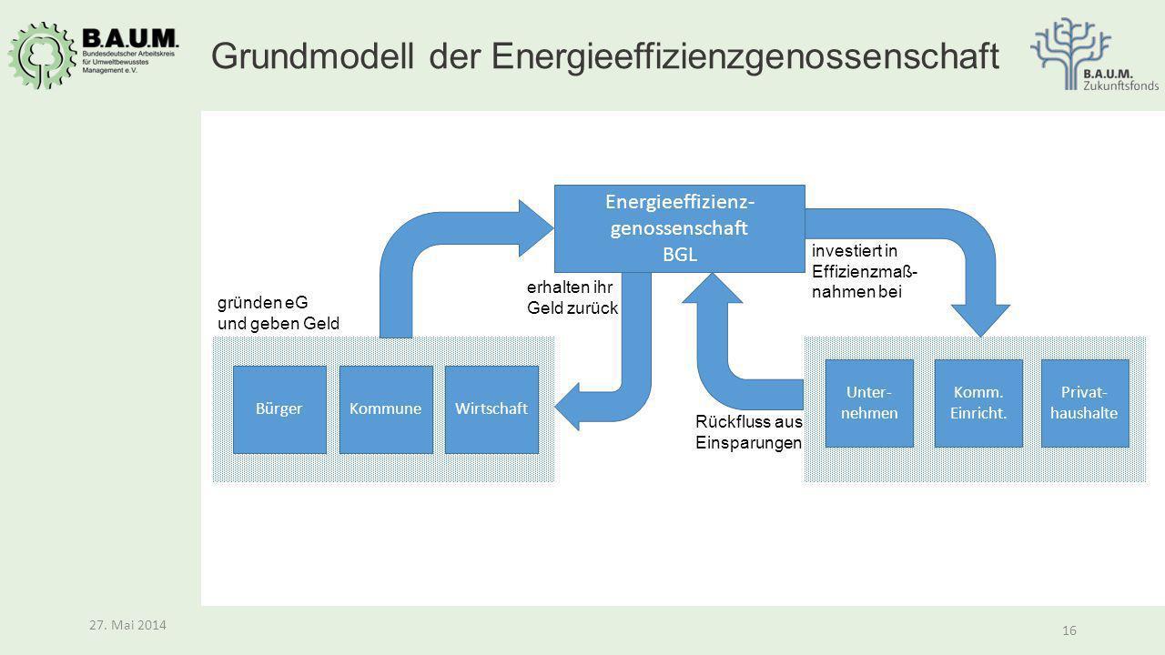 Grundmodell der Energieeffizienzgenossenschaft