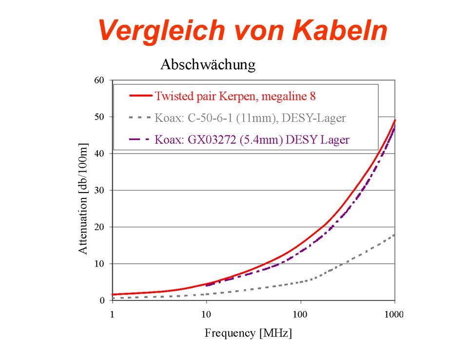 Vergleich von Kabeln