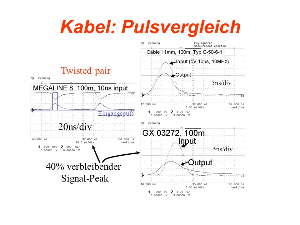 Kabel: Pulsvergleich Twisted pair 20ns/div 40% verbleibender