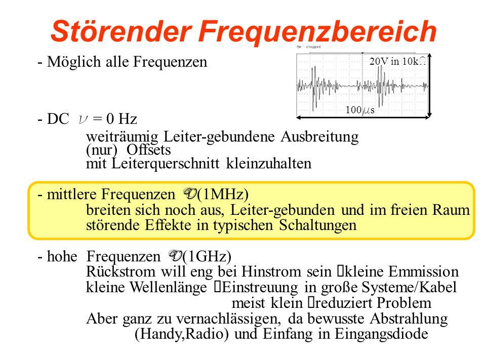 Störender Frequenzbereich