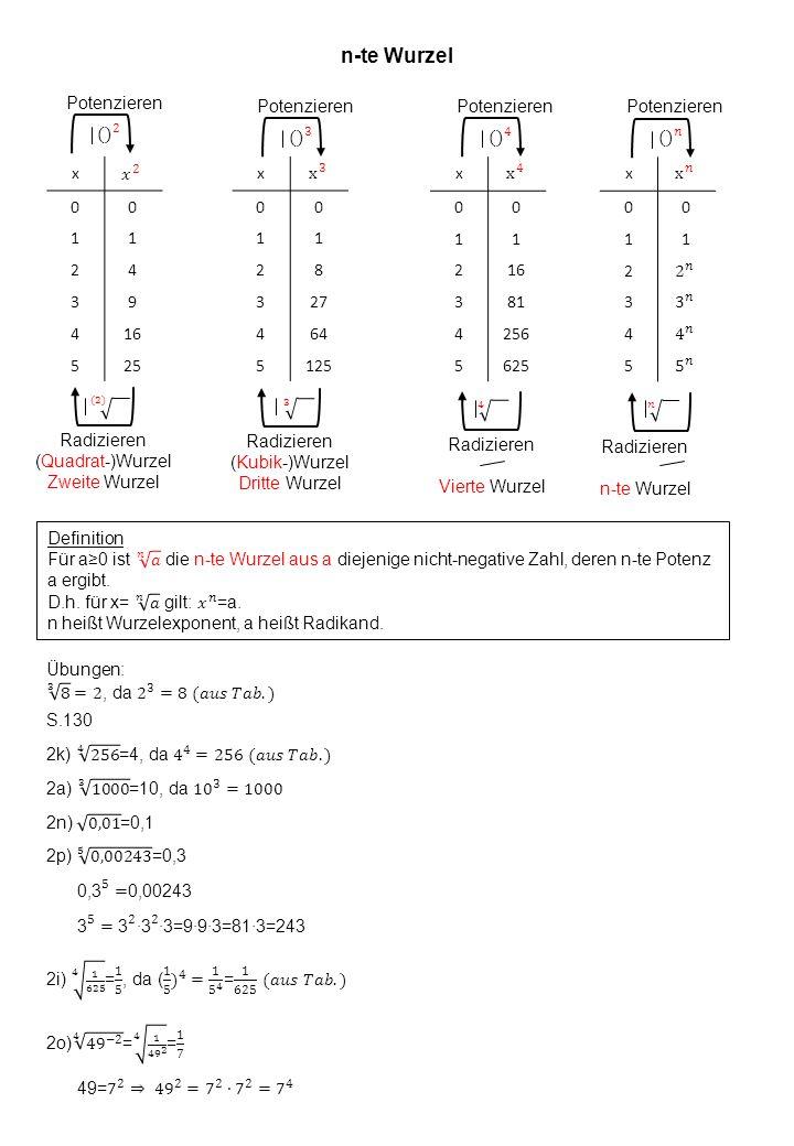 n-te Wurzel Potenzieren. () 2. (2) Radizieren. (Quadrat-)Wurzel. Zweite Wurzel. x. x 3. 1. 2.