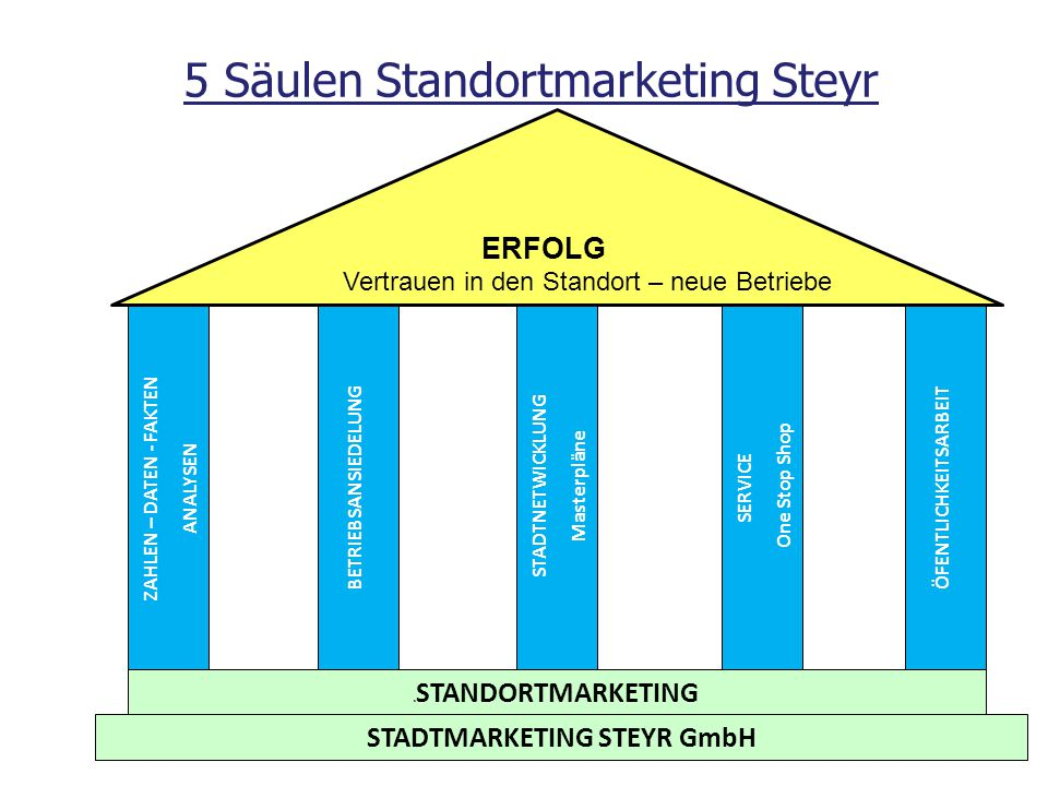 5 Säulen Standortmarketing Steyr