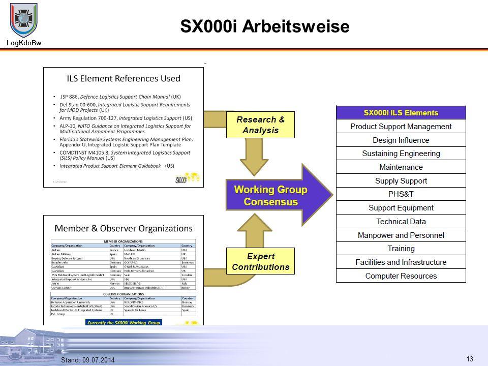 SX000i Arbeitsweise