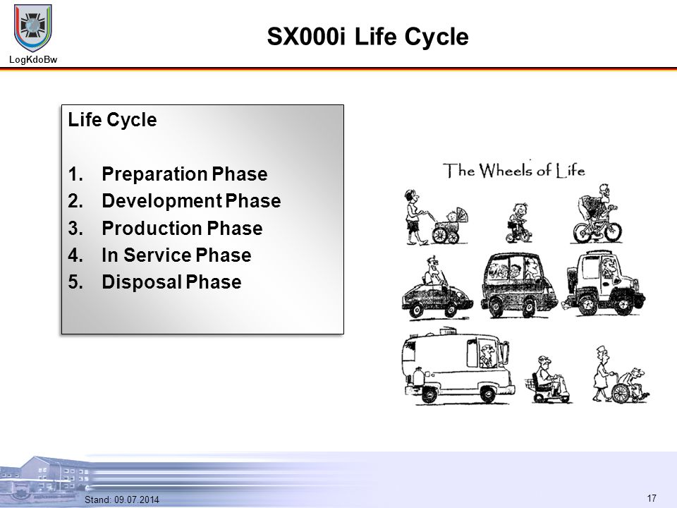 SX000i Life Cycle Life Cycle Preparation Phase Development Phase