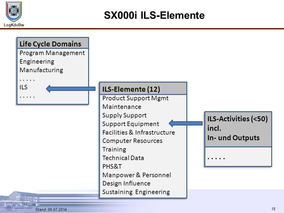 SX000i ILS-Elemente Life Cycle Domains ILS-Elemente (12)