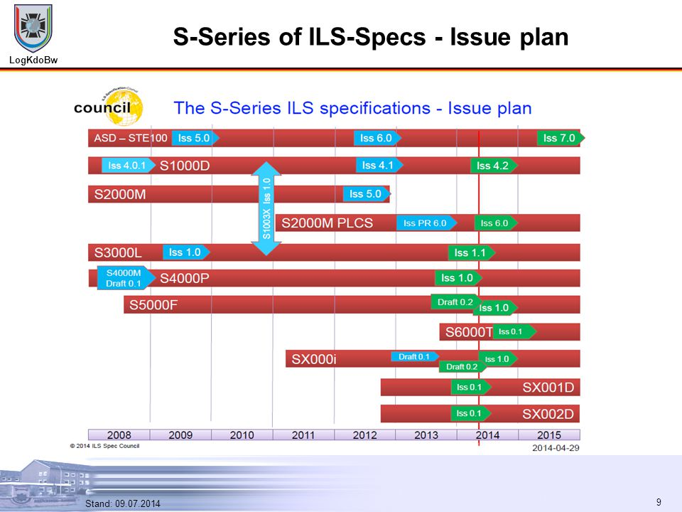 S-Series of ILS-Specs - Issue plan